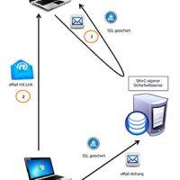 FileXchange – Einhaltung der EU-Datenschutzgrundverordnung beim eMail-Versand Abbildung